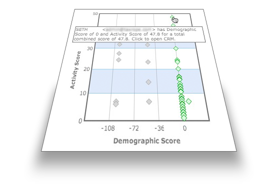 Demographic score chart