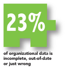 23% of organizational data is incomplete, out-of-date or just wrong.