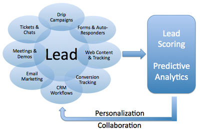 Lead nurturing flow
